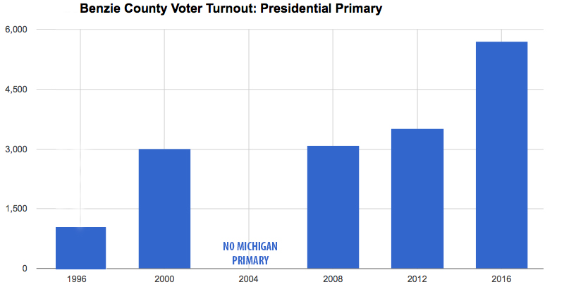 Benzie County presidential primary Benzie county voter turnout Benzie County Bernie Sanders 2016 2012 2008 2000