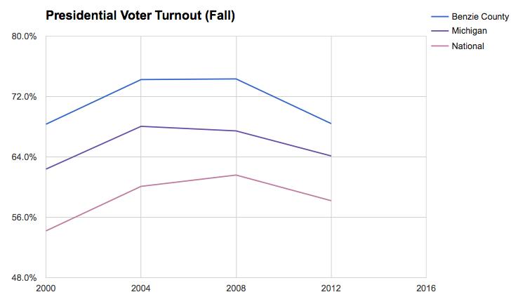 Benzie County presidential primary Benzie county voter turnout Benzie County Bernie Sanders 2016 2012 2008 2000