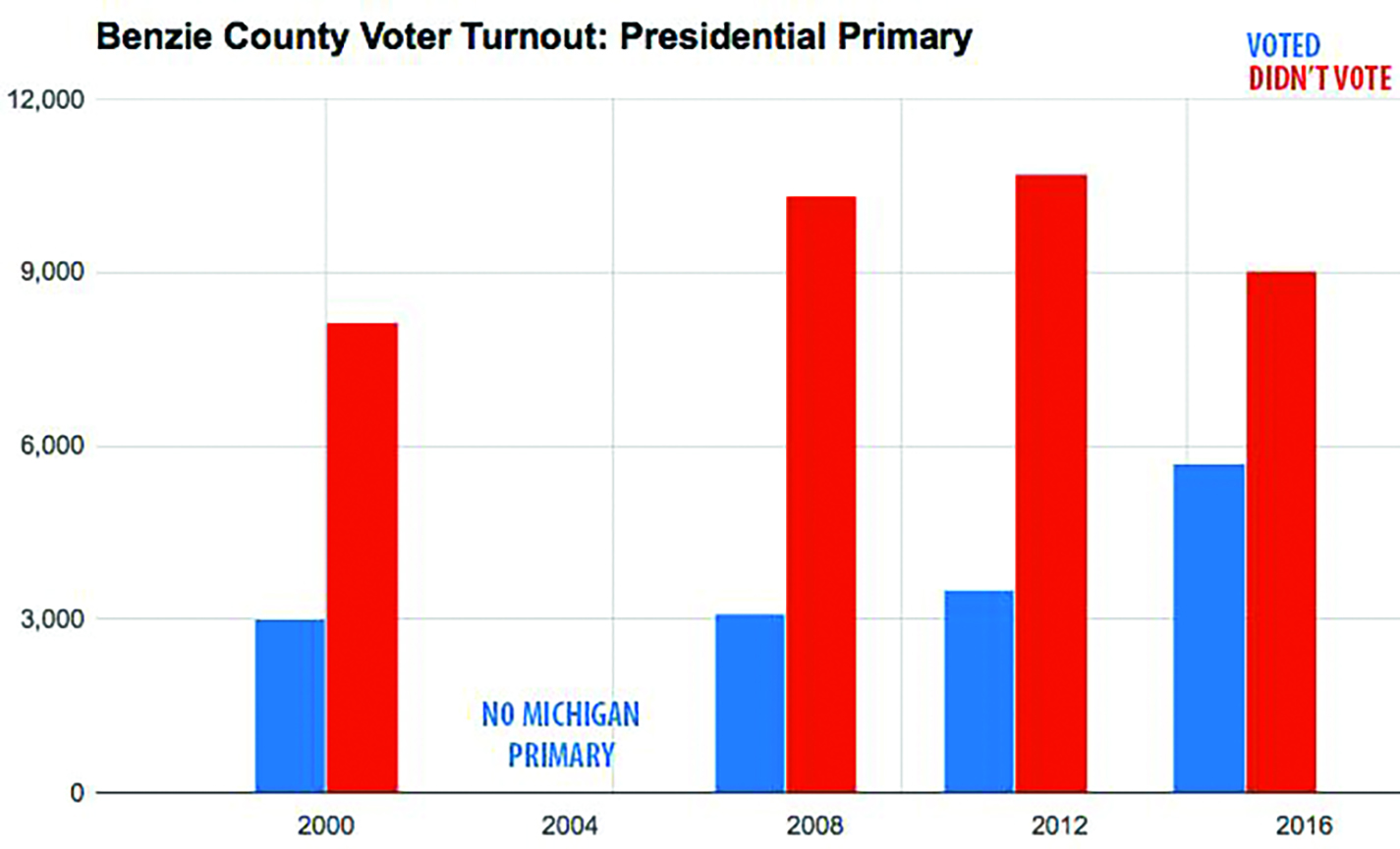 The 2016 presidential primary helped to close the gap between the number of Benzie County's registered voters who vote (in blue) compared with the number who do not vote (in red). Graphic by Aubrey Ann Parker.