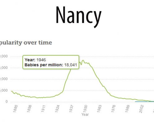 Betsie Current Nancy Names Popularity
