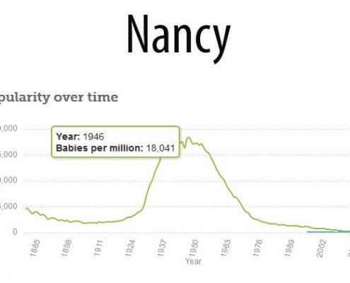 Betsie Current Nancy Names Popularity