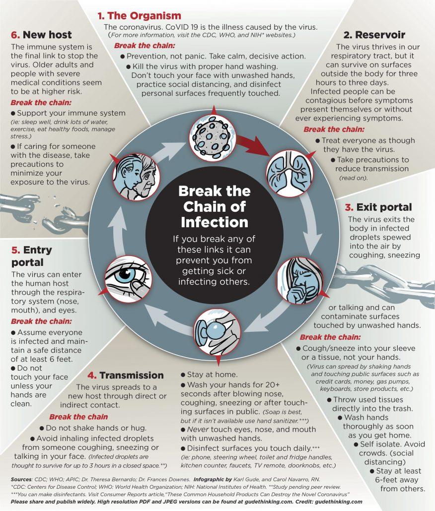 Coronavirus Infographic COVID-19 Benzie County